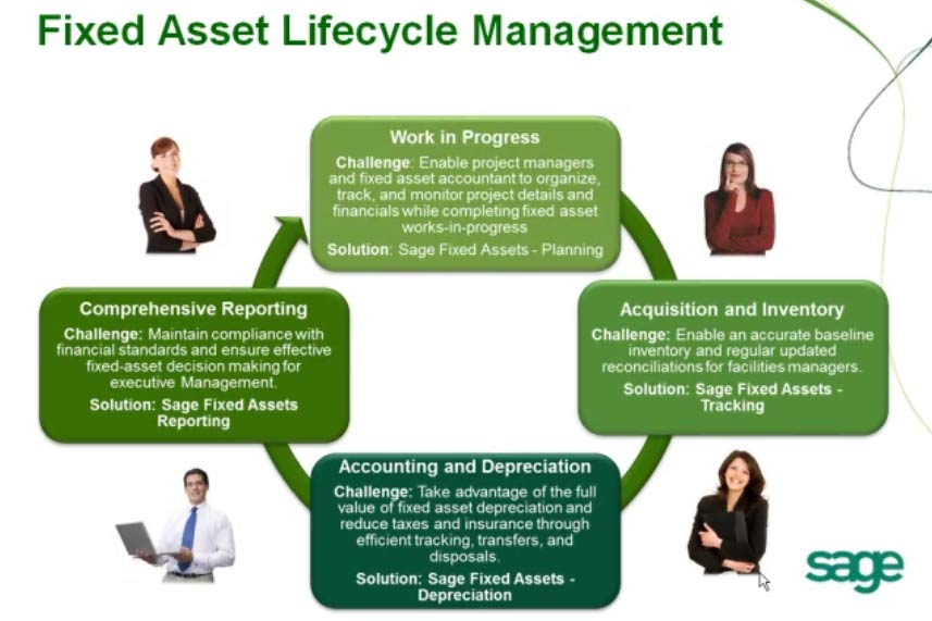Fixed Asset Life Cycle