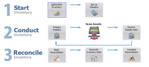 Inventory tracking process