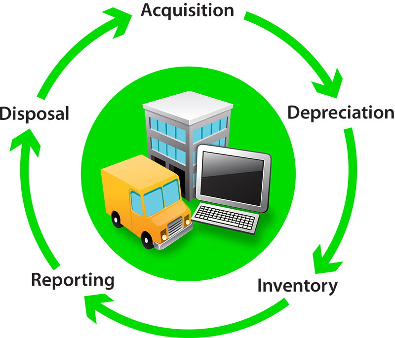 Fixed Asset Lifecycle