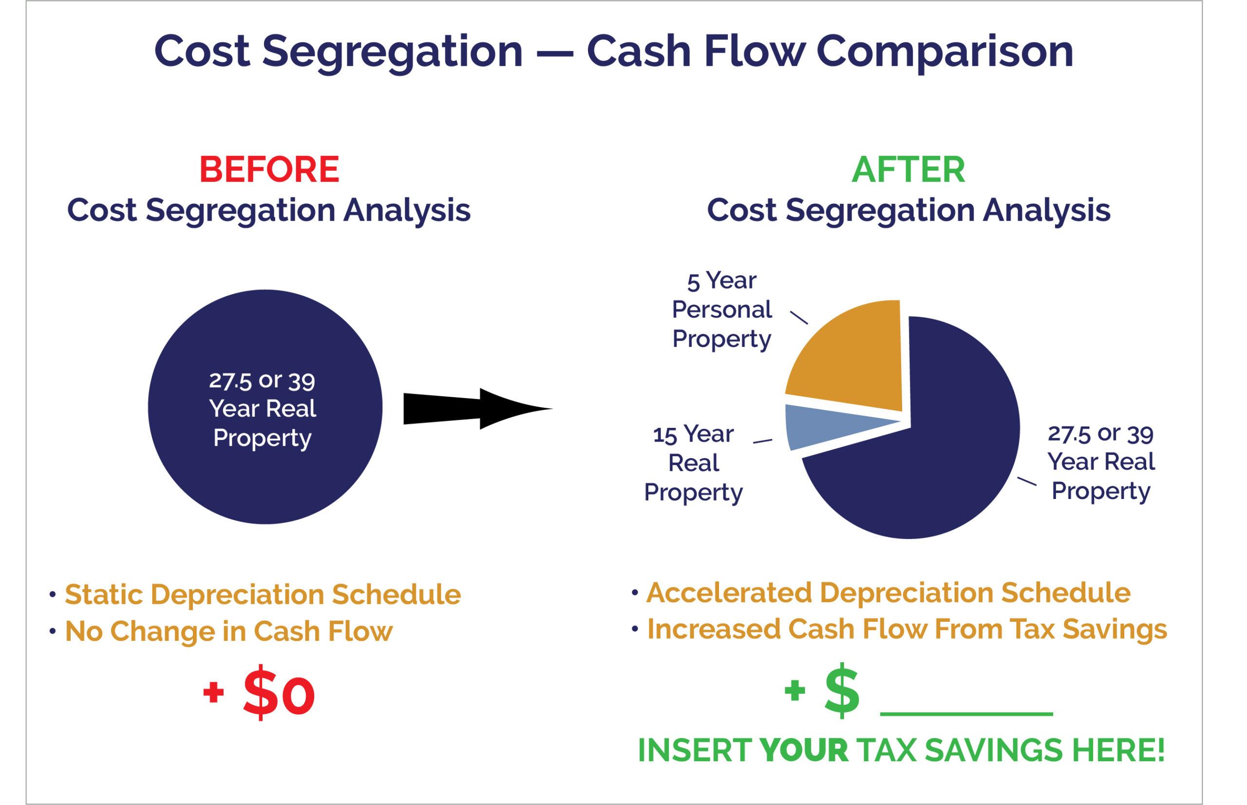 Paragon Cost Segregation Cash Flow Comparison Chart