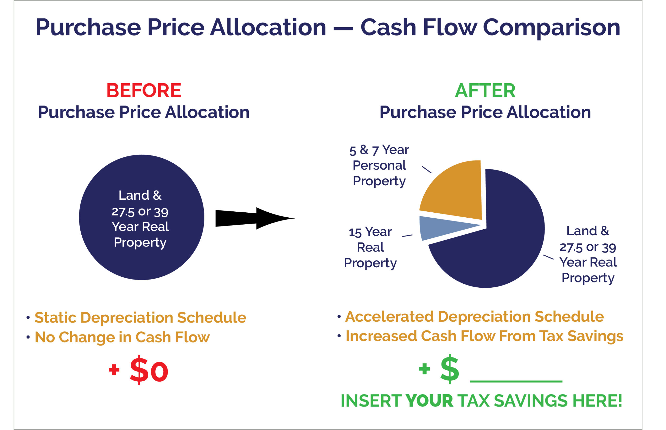 Purchase Price Allocation Cash Flow Comparison
