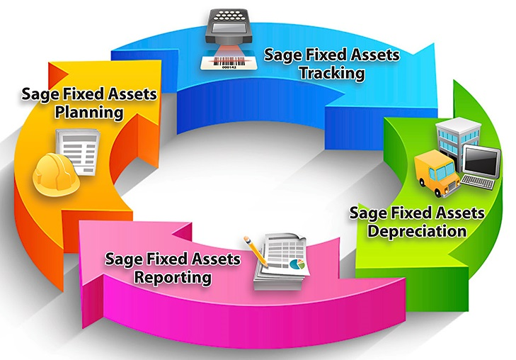 Fixed Assets Lifecycle Management with Sage Fixed Assets